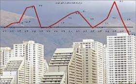 عنوان مقاله: اهرم زمین و نوسان قیمت مسکن در ایران