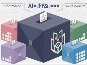 طلاعنگاشت   انتخاباتهای انقلاب