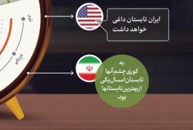 هشدار رهبر انقلاب برای هشیاری ملت ایران نسبت به نقشه دشمن برای سال ۹۸
